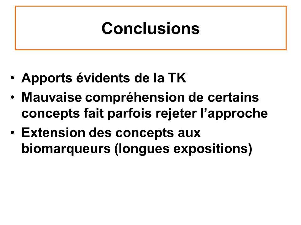 Conclusions Apports évidents de la TK Mauvaise compréhension de certains concepts fait parfois rejeter lapproche Extension des concepts aux biomarqueu