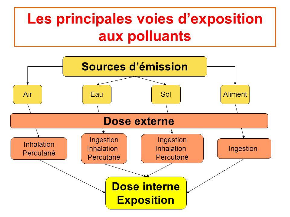 Les principales voies dexposition aux polluants Sources démission Ingestion Inhalation Percutané Ingestion Inhalation Percutané Air Eau Sol Aliment In