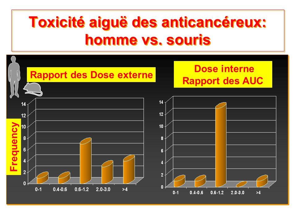 Intro-9 Toxicité aiguë des anticancéreux: homme vs. souris Rapport des Dose externe Dose interne Rapport des AUC Frequency