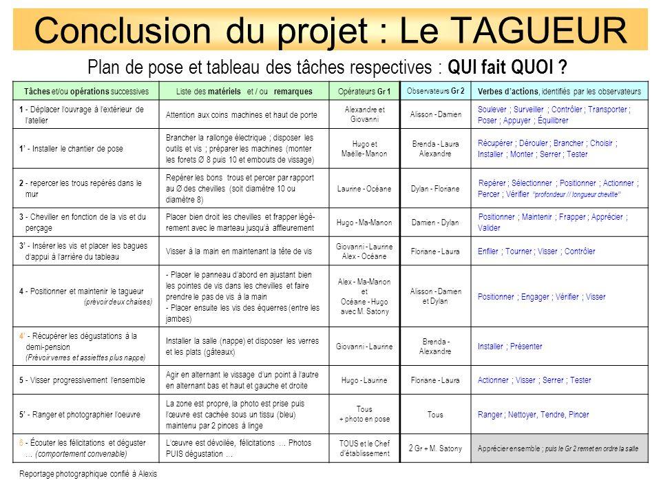 Conclusion du projet : Le TAGUEUR Tâches et/ou opérations successivesListe des matériels et / ou remarques Opérateurs Gr 1 Observateurs Gr 2 Verbes da