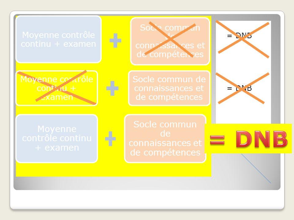 Moyenne contrôle continu + examen Socle commun de connaissances et de compétences Moyenne contrôle continu + examen Socle commun de connaissances et d