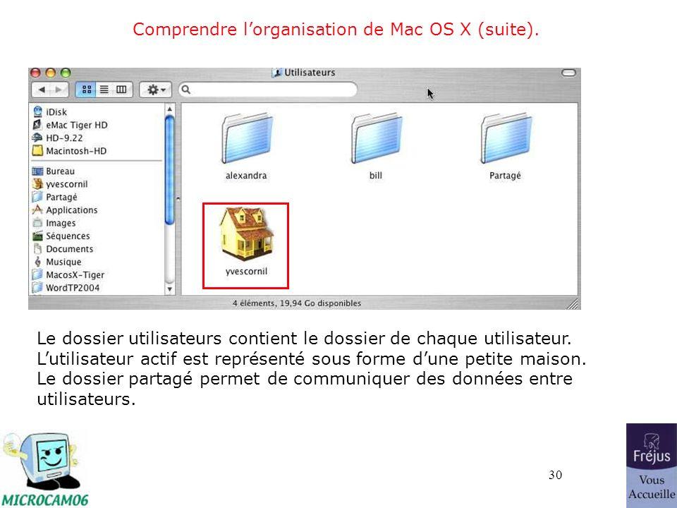 30 Comprendre lorganisation de Mac OS X (suite). Le dossier utilisateurs contient le dossier de chaque utilisateur. Lutilisateur actif est représenté