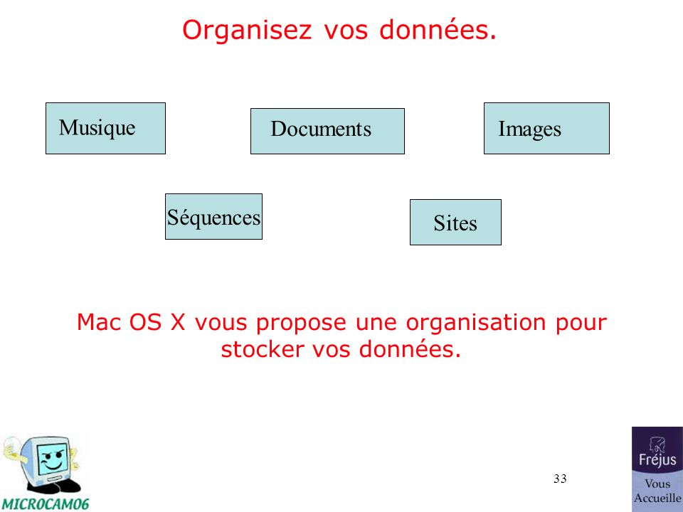 33 Organisez vos données. Documents Musique Images Mac OS X vous propose une organisation pour stocker vos données. SéquencesSites