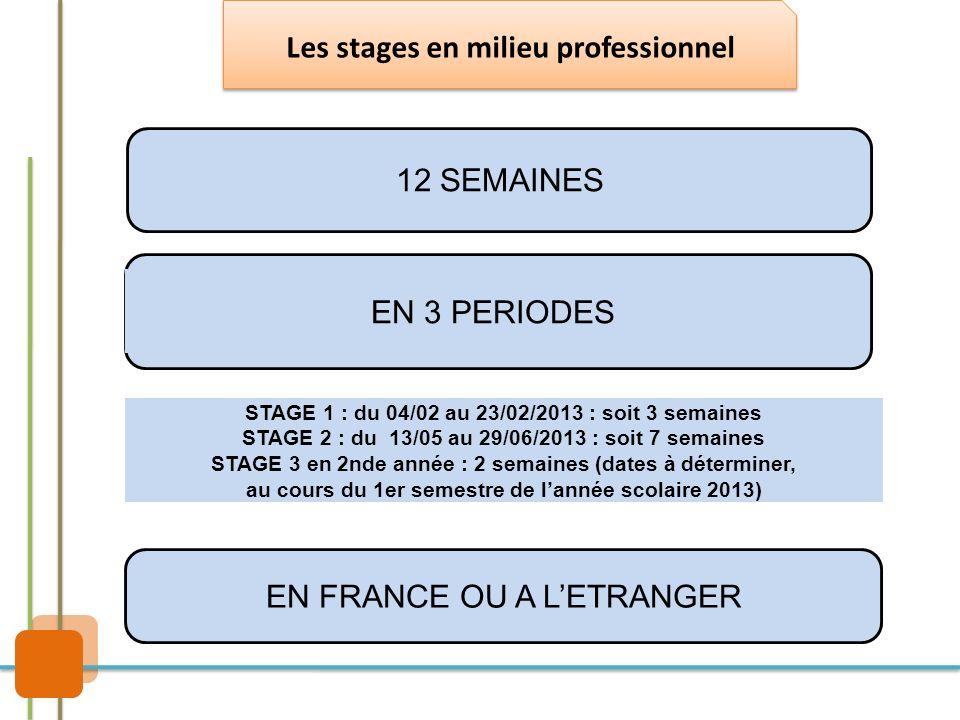 Les stages en milieu professionnel 12 SEMAINES EN 3 PERIODES STAGE 1 : du 04/02 au 23/02/2013 : soit 3 semaines STAGE 2 : du 13/05 au 29/06/2013 : soi