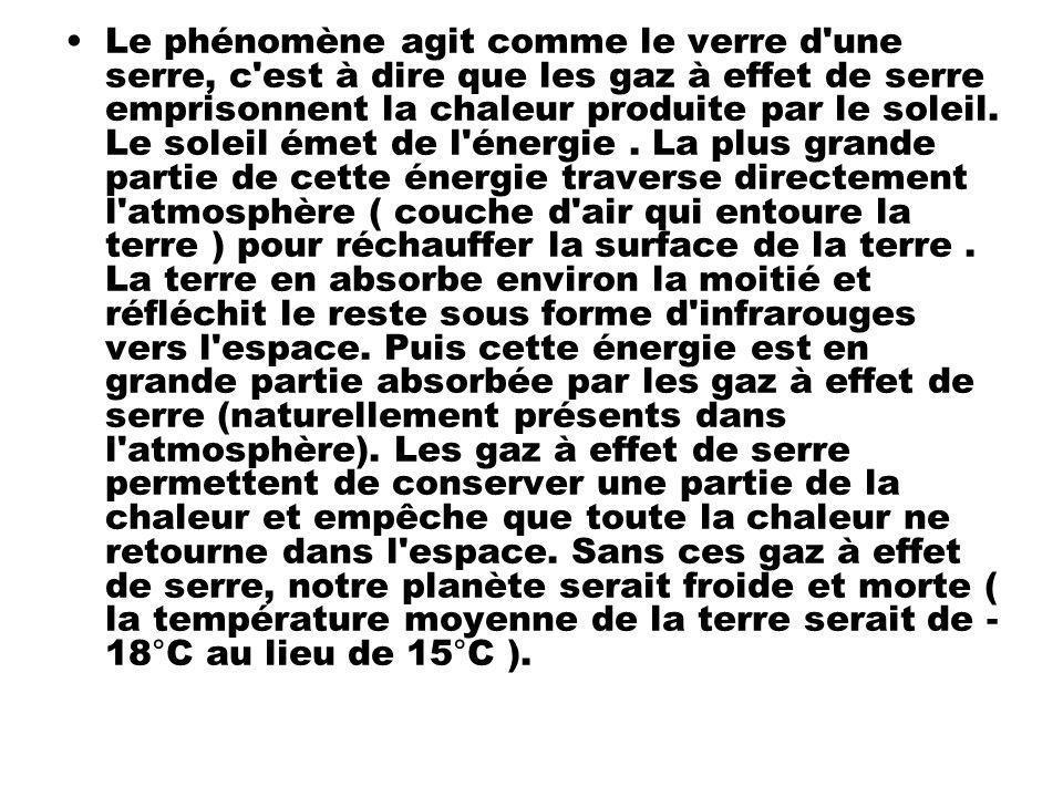 Le phénomène agit comme le verre d'une serre, c'est à dire que les gaz à effet de serre emprisonnent la chaleur produite par le soleil. Le soleil émet