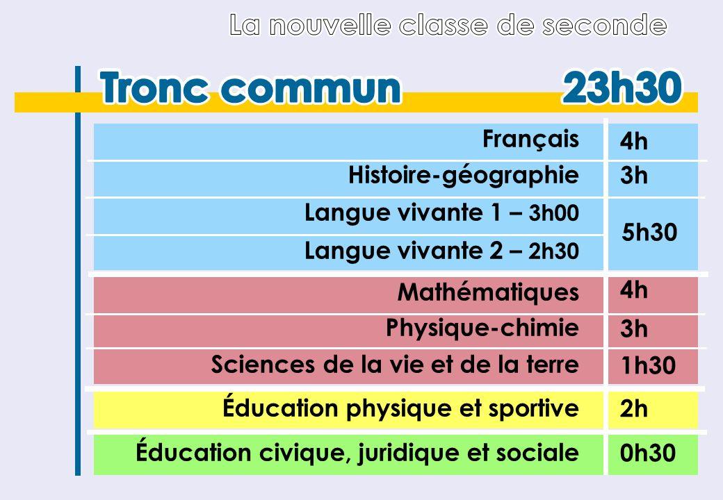 Français Histoire-géographie Langue vivante 1 – 3h00 Langue vivante 2 – 2h30 Mathématiques Physique-chimie Sciences de la vie et de la terre Éducation