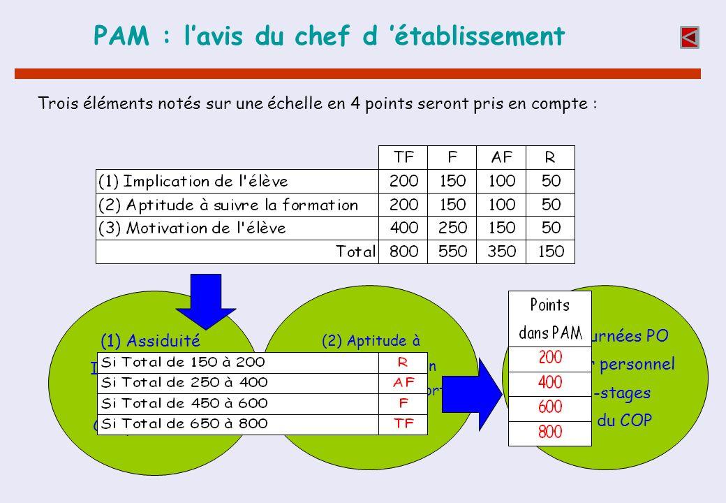 PAM : lavis du chef d établissement Trois éléments notés sur une échelle en 4 points seront pris en compte : (1) Assiduité Investissement Participatio