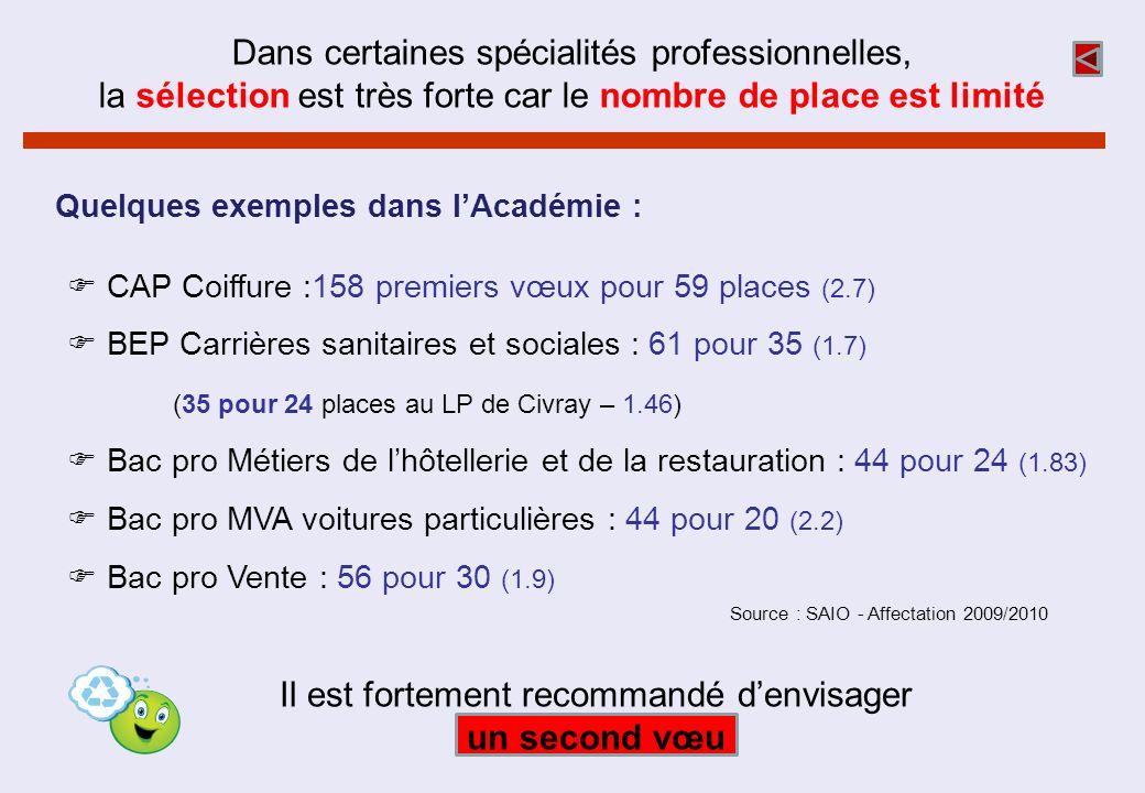 CAP Coiffure :158 premiers vœux pour 59 places (2.7) BEP Carrières sanitaires et sociales : 61 pour 35 (1.7) (35 pour 24 places au LP de Civray – 1.46