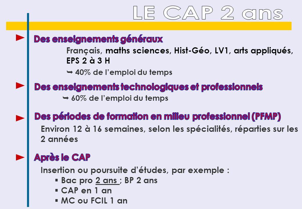 Avec des différences selon que le bac pro relève du secteur de la Production ou des Services Français, HG (4H30), maths (4 H ou 2 H), LV1 (2H), LV2 (2H obligatoires), arts appliqués 1 H, EPS 2 ou 3 H 2h30 intégrées à lemploi du temps hebdomadaire 3 AXES : soutien, approfondissement, orientation, en fonction des attentes et des besoins du lycéen Environ 22 semaines réparties sur les 3 années