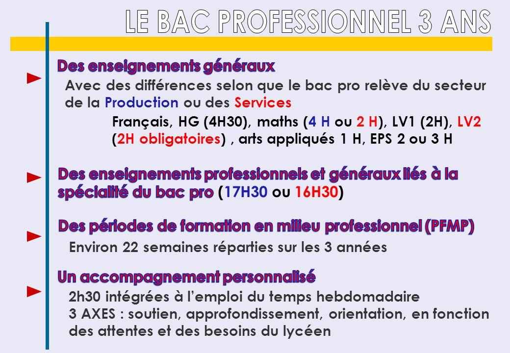 Avec des différences selon que le bac pro relève du secteur de la Production ou des Services Français, HG (4H30), maths (4 H ou 2 H), LV1 (2H), LV2 (2
