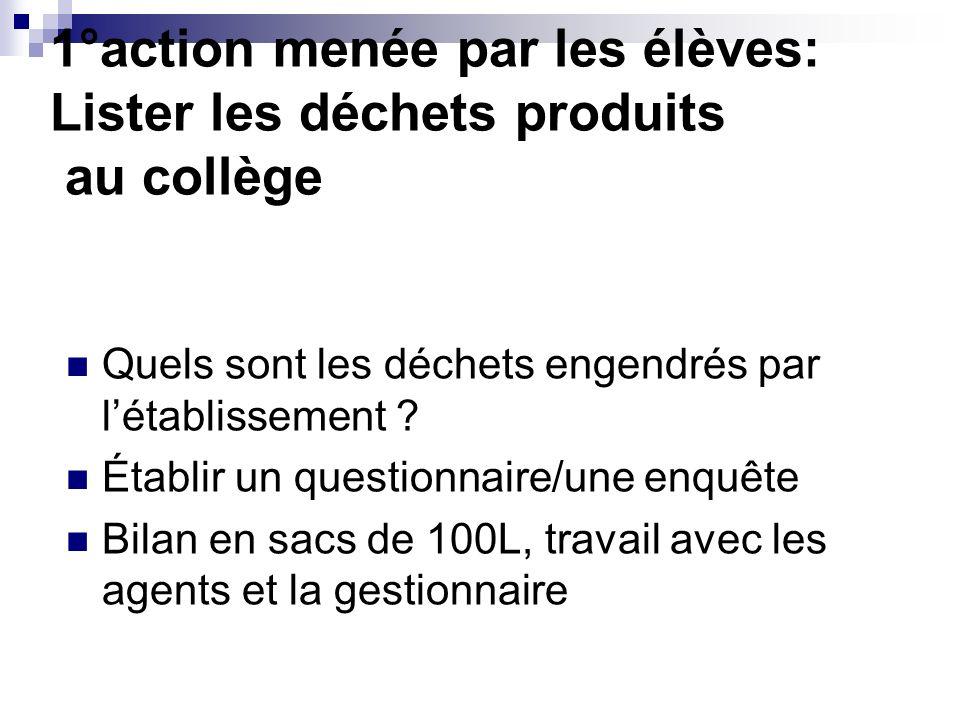 Un enquête au collège Tous les personnels sont interrogés Et les réponses sont analysées….