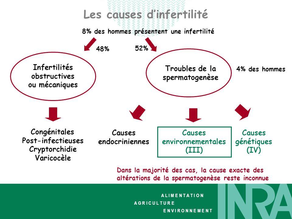 A L I M E N T A T I O N A G R I C U L T U R E E N V I R O N N E M E N T Les causes dinfertilité Infertilités obstructives ou mécaniques Troubles de la