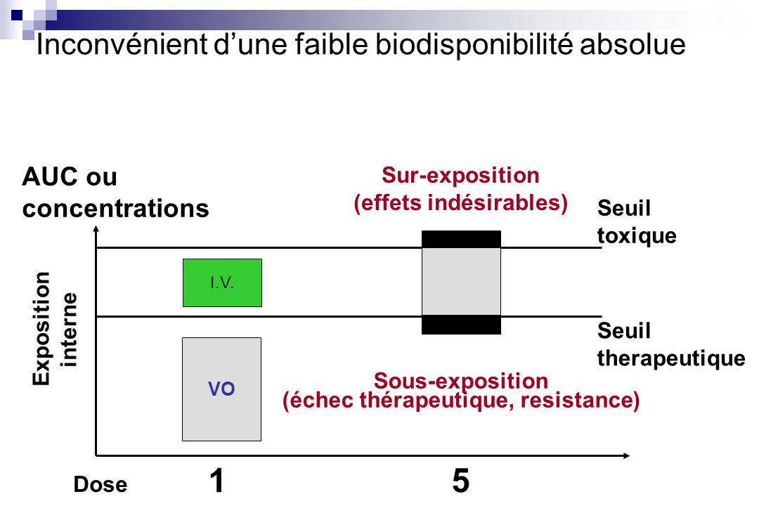 Inconvénient dune faible biodisponibilité absolue Dose 15 Exposition interne Seuil toxique Seuil therapeutique Sous-exposition (échec thérapeutique, r