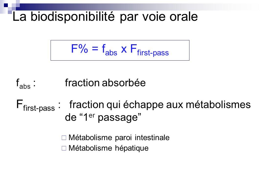 F% = f abs x F first-pass La biodisponibilité par voie orale f abs : fraction absorbée F first-pass : fraction qui échappe aux métabolismes de 1 er pa