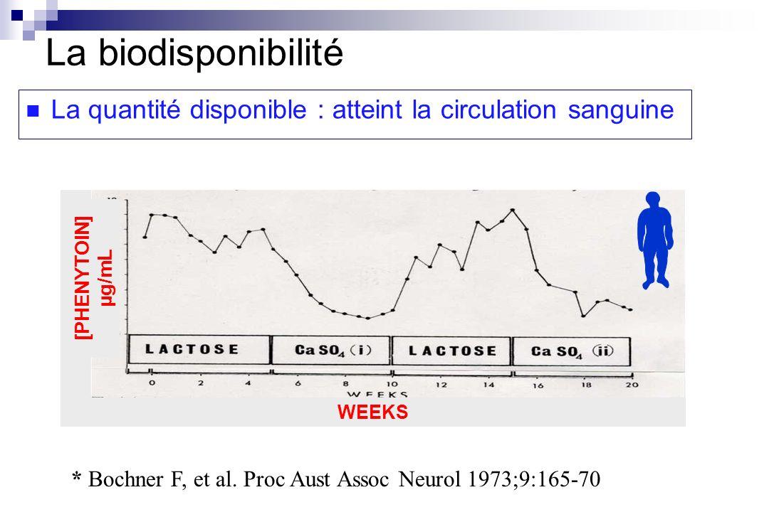 [PHENYTOIN] µg/mL WEEKS * Bochner F, et al. Proc Aust Assoc Neurol 1973;9:165-70 La biodisponibilité La quantité disponible : atteint la circulation s