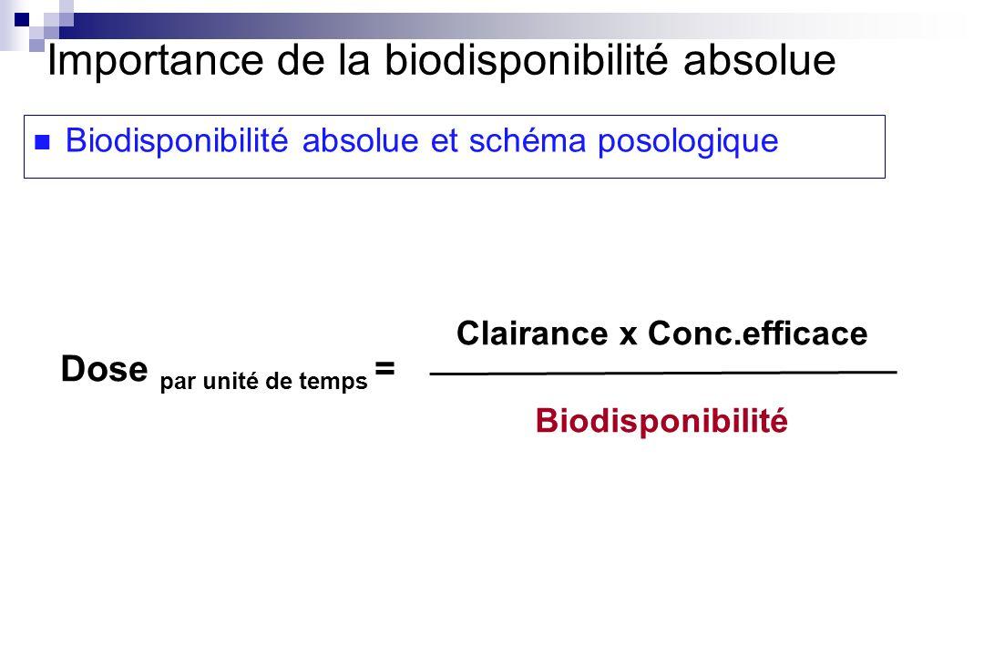Dose par unité de temps = Clairance x Conc.efficace Biodisponibilité Importance de la biodisponibilité absolue Biodisponibilité absolue et schéma poso