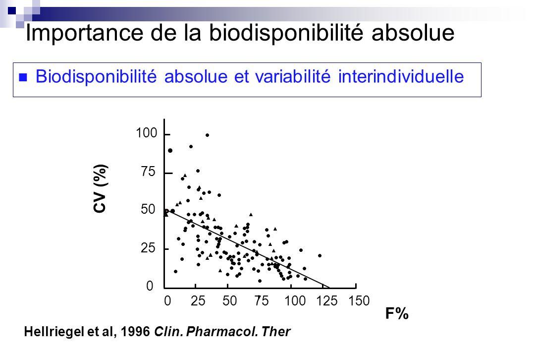 0255075100 125 150 0 25 50 75 100 CV (%) F% Hellriegel et al, 1996 Clin. Pharmacol. Ther Importance de la biodisponibilité absolue Biodisponibilité ab