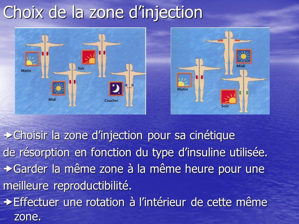 Choix de la zone dinjection Choisir la zone dinjection pour sa cinétique Choisir la zone dinjection pour sa cinétique de résorption en fonction du typ