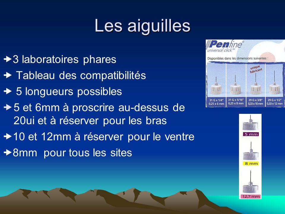 Les aiguilles 3 laboratoires phares Tableau des compatibilités 5 longueurs possibles 5 et 6mm à proscrire au-dessus de 20ui et à réserver pour les bra