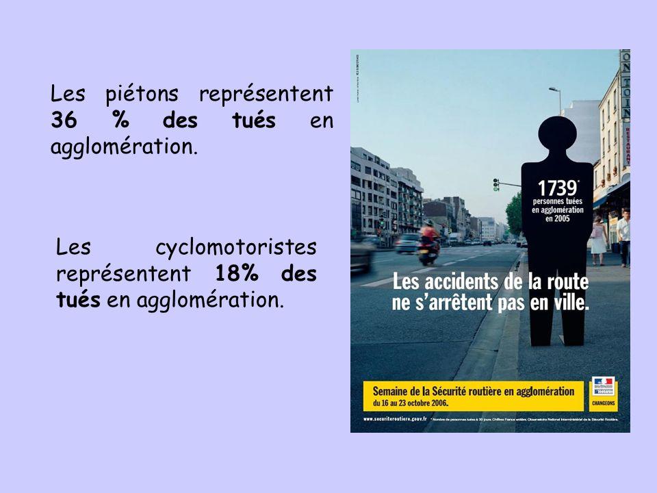 Les piétons représentent 36 % des tués en agglomération. Les cyclomotoristes représentent 18% des tués en agglomération.