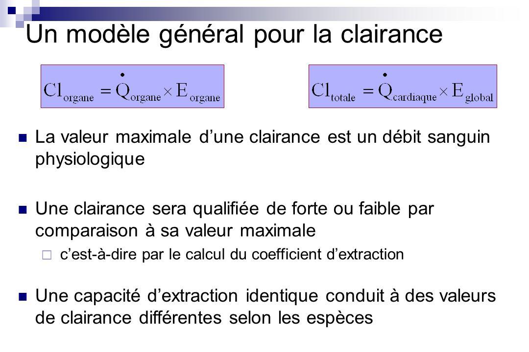 Un modèle général pour la clairance Une clairance sera qualifiée de forte ou faible par comparaison à sa valeur maximale cest-à-dire par le calcul du
