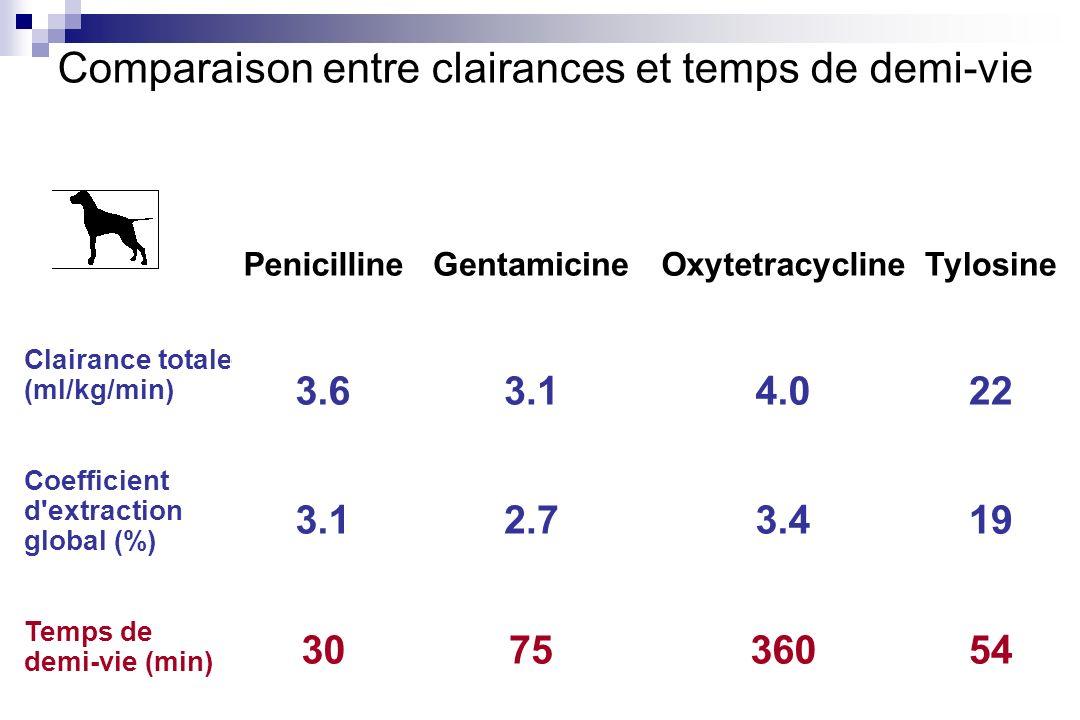 Clairance totale (ml/kg/min) Coefficient d'extraction global (%) Temps de demi-vie (min) Penicilline 3.6 3.1 30 Gentamicine 3.1 2.7 75 Oxytetracycline