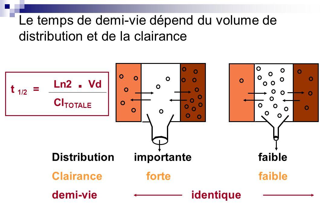Le temps de demi-vie dépend du volume de distribution et de la clairance Distribution importante faible Clairance forte faible demi-vie identique t 1/