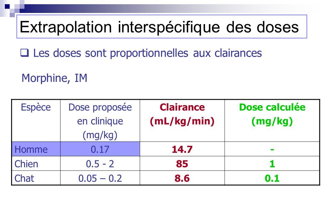 EspèceDose proposée en clinique (mg/kg) Clairance (mL/kg/min) Dose calculée (mg/kg) Homme0.1714.7- Chien0.5 - 2851 Chat0.05 – 0.28.60.1 Morphine, IM L
