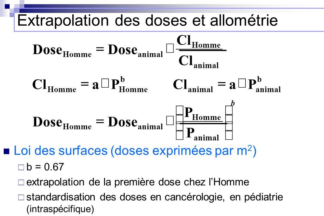 Loi des surfaces (doses exprimées par m 2 ) b = 0.67 extrapolation de la première dose chez lHomme standardisation des doses en cancérologie, en pédia