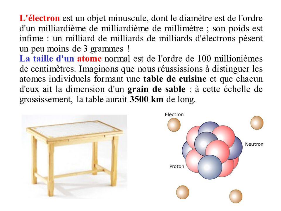 L'électron est un objet minuscule, dont le diamètre est de l'ordre d'un milliardième de milliardième de millimètre ; son poids est infime : un milliar