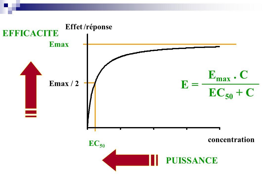concentration Effet /réponse Emax Emax / 2 EC 50 PUISSANCE EFFICACITE E = E max. C EC 50 + C