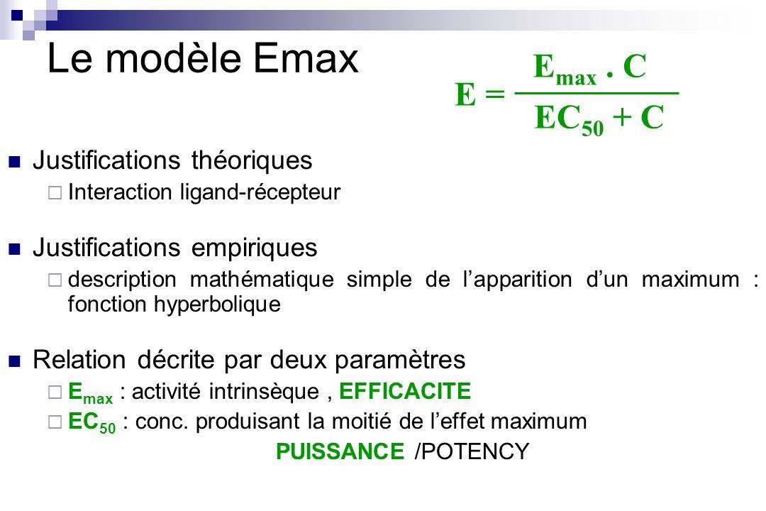 Le modèle Emax Justifications théoriques Interaction ligand-récepteur Justifications empiriques description mathématique simple de lapparition dun max