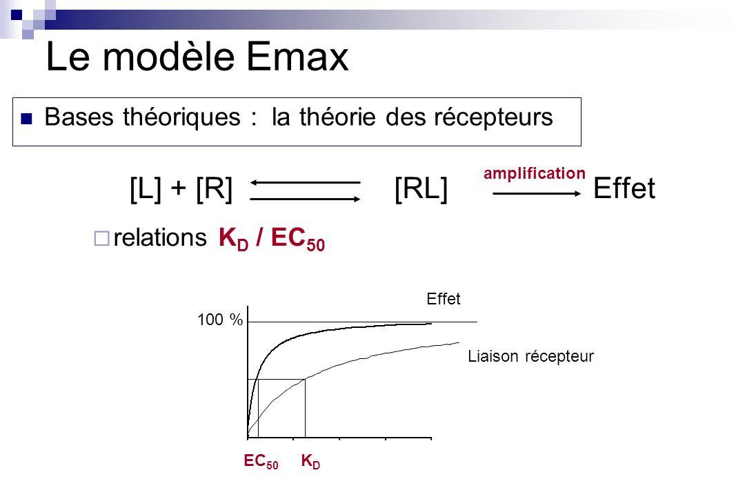 [L] + [R][RL]Effet relations K D / EC 50 EC 50 KDKD Effet Liaison récepteur amplification Le modèle Emax Bases théoriques : la théorie des récepteurs