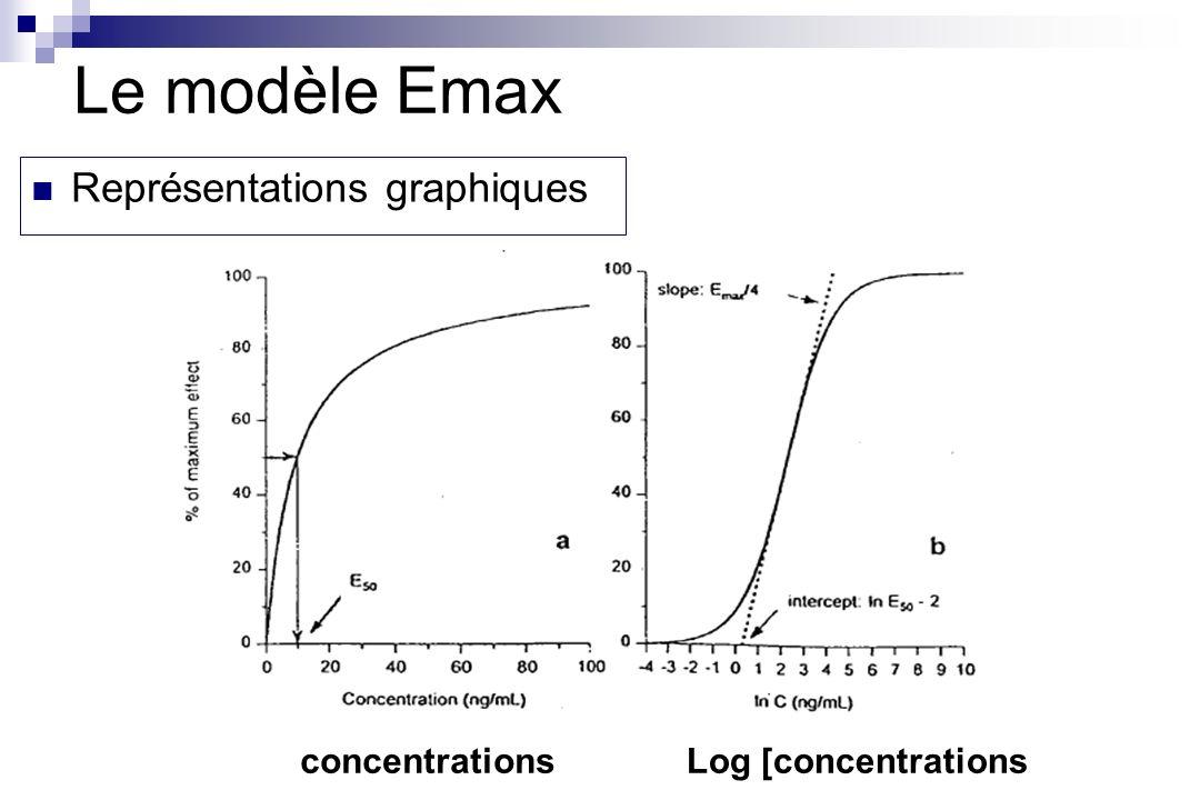 concentrationsLog [concentrations Représentations graphiques Le modèle Emax
