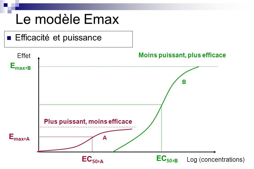 Moins puissant, plus efficace Plus puissant, moins efficace A B EC 50, A EC 50, B Log (concentrations) Efficacité et puissance Effet E max, A E max, B