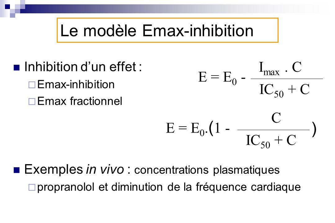 Inhibition dun effet : Emax-inhibition Emax fractionnel Exemples in vivo : concentrations plasmatiques propranolol et diminution de la fréquence cardi