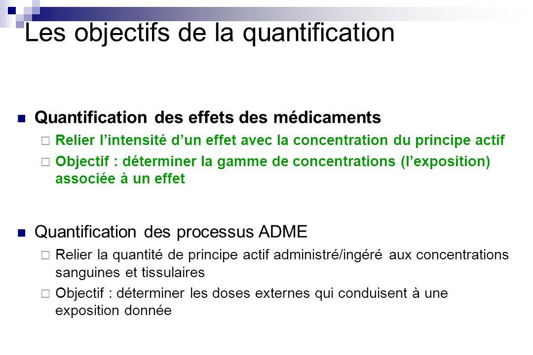 Les objectifs de la quantification Quantification des effets des médicaments Relier lintensité dun effet avec la concentration du principe actif Objec