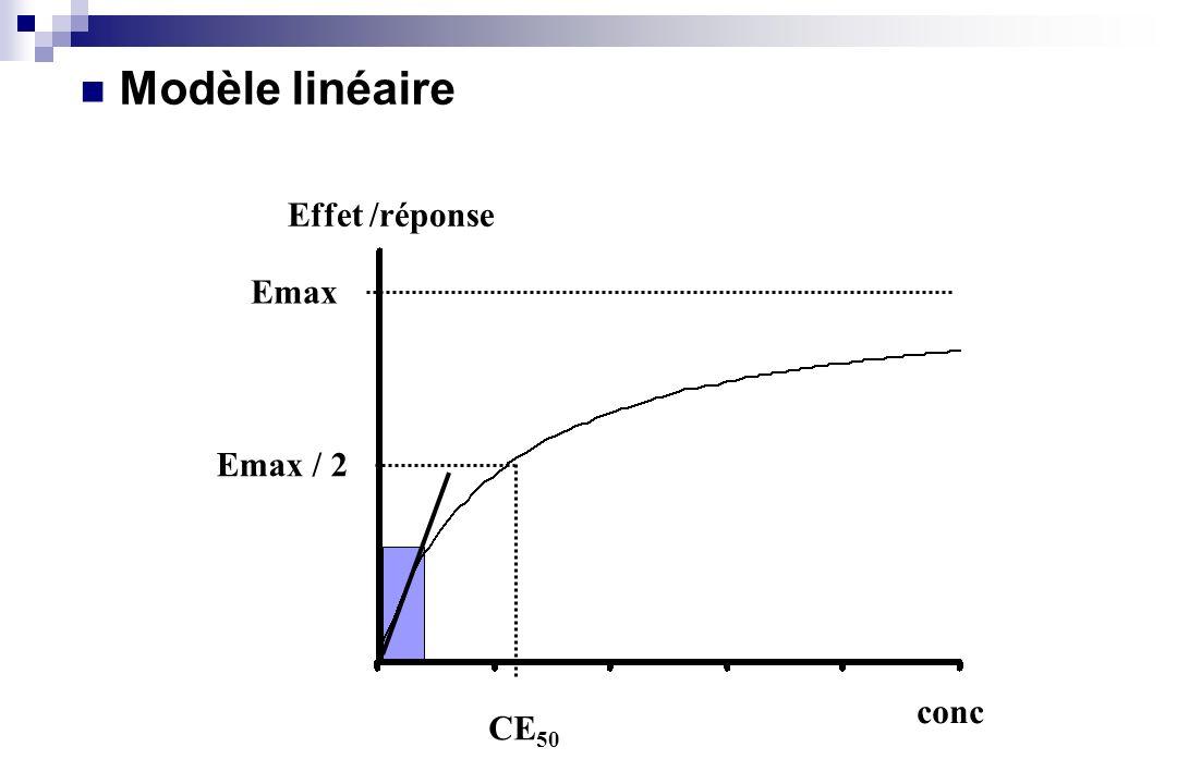 conc Effet /réponse Emax Emax / 2 CE 50 Modèle linéaire