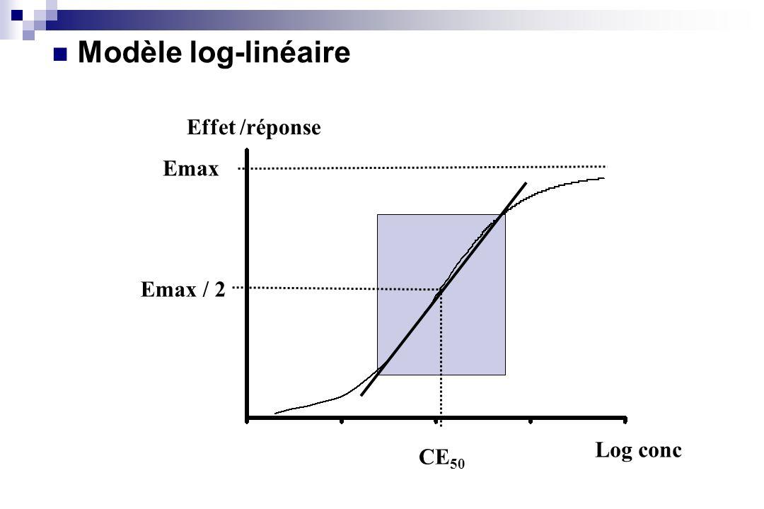 Log conc Effet /réponse Emax Emax / 2 CE 50 Modèle log-linéaire