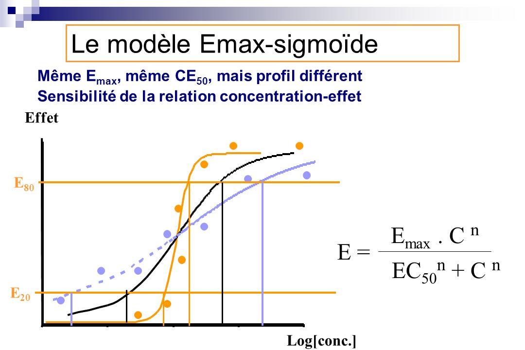 Même E max, même CE 50, mais profil différent Sensibilité de la relation concentration-effet E = E max. C n EC 50 n + C n Le modèle Emax-sigmoïde Log[