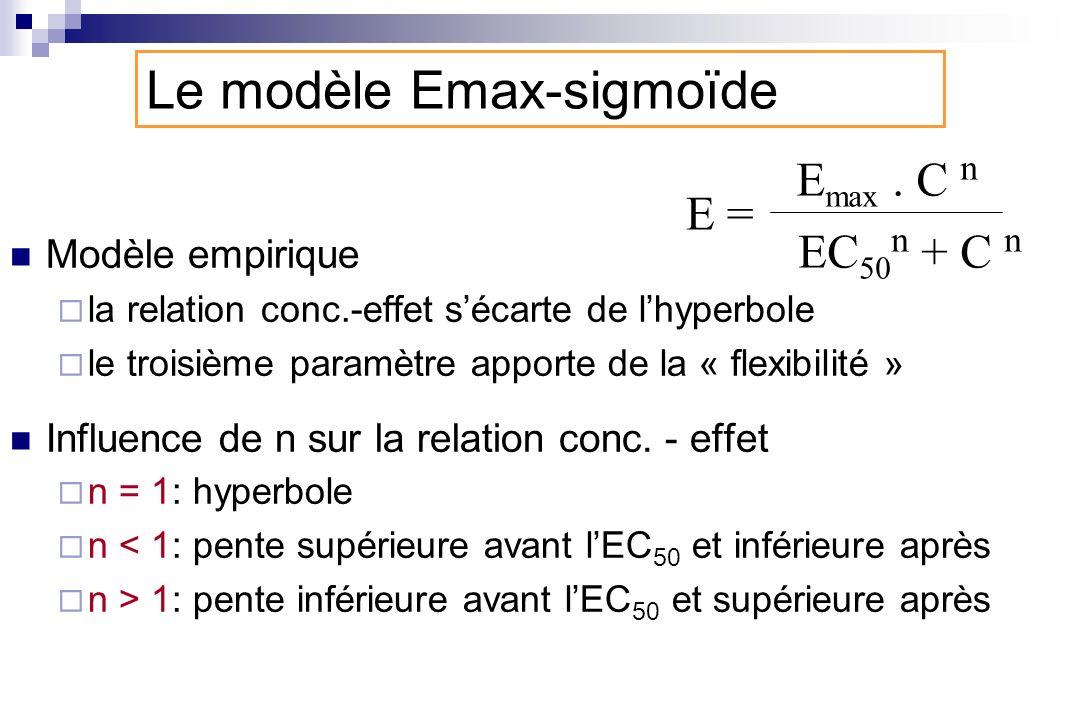 Modèle empirique la relation conc.-effet sécarte de lhyperbole le troisième paramètre apporte de la « flexibilité » Influence de n sur la relation con