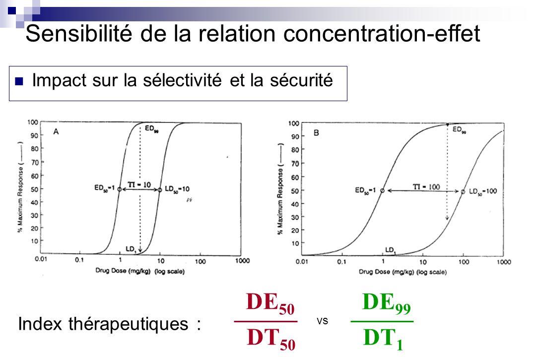 Sensibilité de la relation concentration-effet Impact sur la sélectivité et la sécurité Index thérapeutiques : DE 50 DT 50 DE 99 DT 1 vs