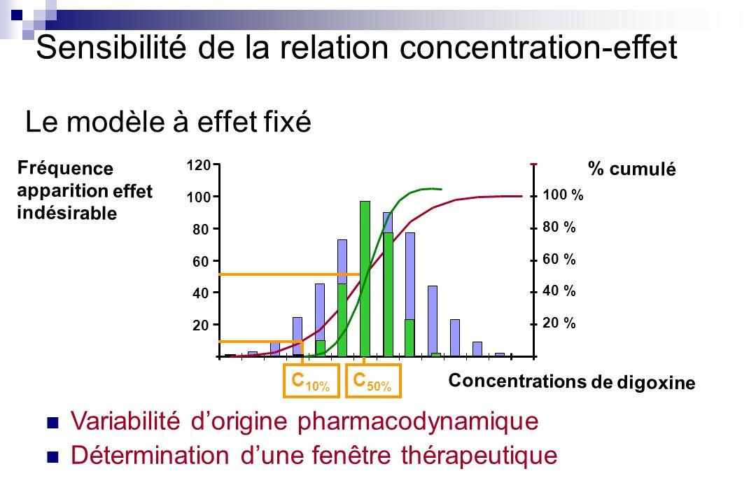 20 40 60 80 100 120 Fréquence apparition effet indésirable 20 % 40 % 60 % 80 % 100 % % cumulé Concentrations de digoxine C 10% C 50% Le modèle à effet