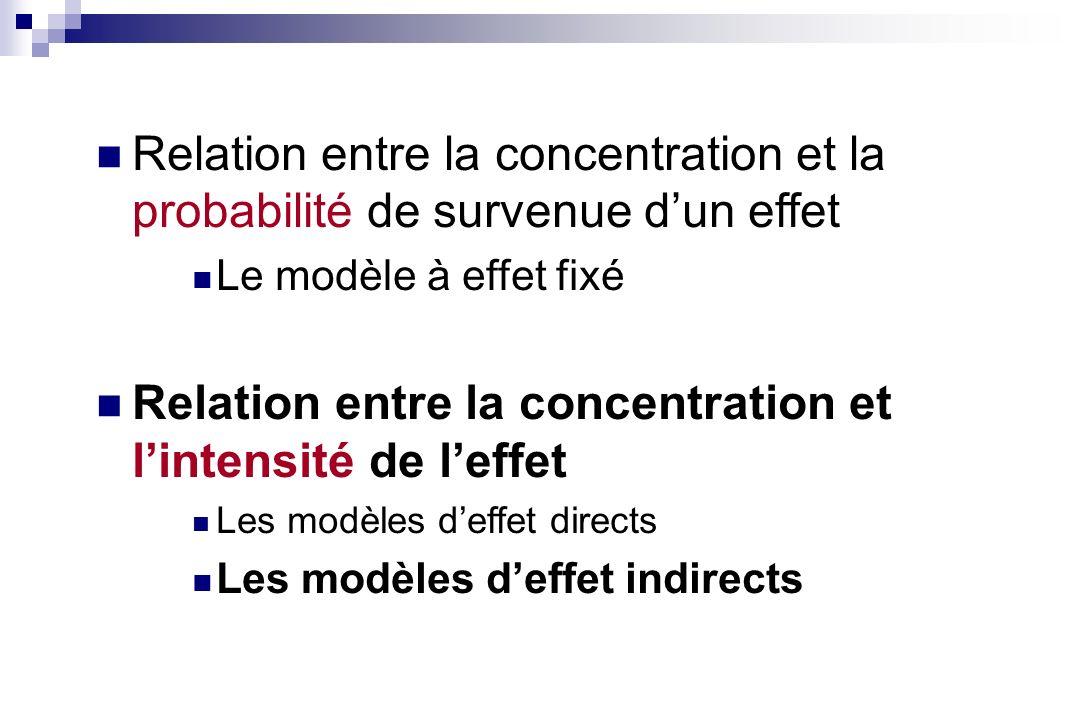 Relation entre la concentration et la probabilité de survenue dun effet Le modèle à effet fixé Relation entre la concentration et lintensité de leffet