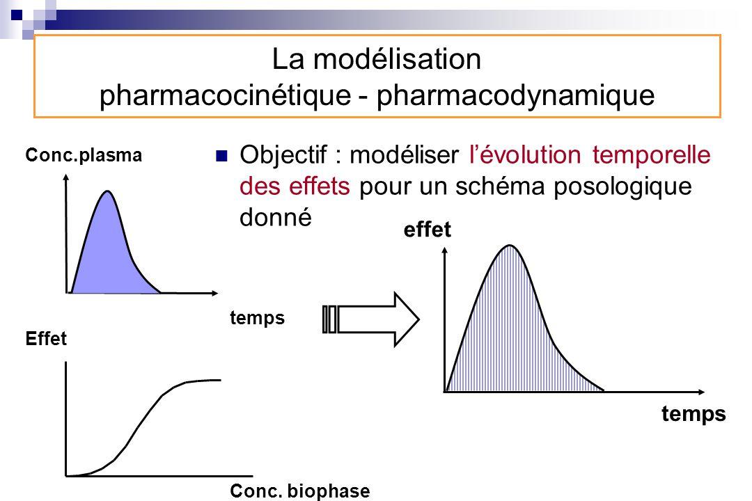 La modélisation pharmacocinétique - pharmacodynamique Objectif : modéliser lévolution temporelle des effets pour un schéma posologique donné Conc.plas