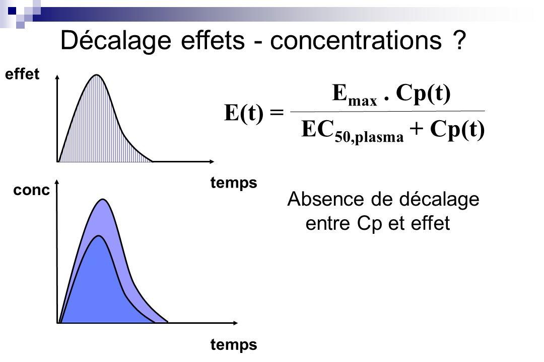 conc temps effet Décalage effets - concentrations ? Absence de décalage entre Cp et effet E(t) = E max. Cp(t) EC 50,plasma + Cp(t)