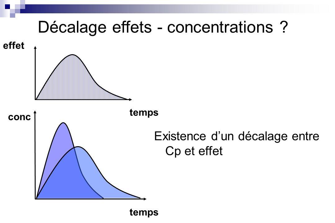 conc temps effet Décalage effets - concentrations ? Existence dun décalage entre Cp et effet