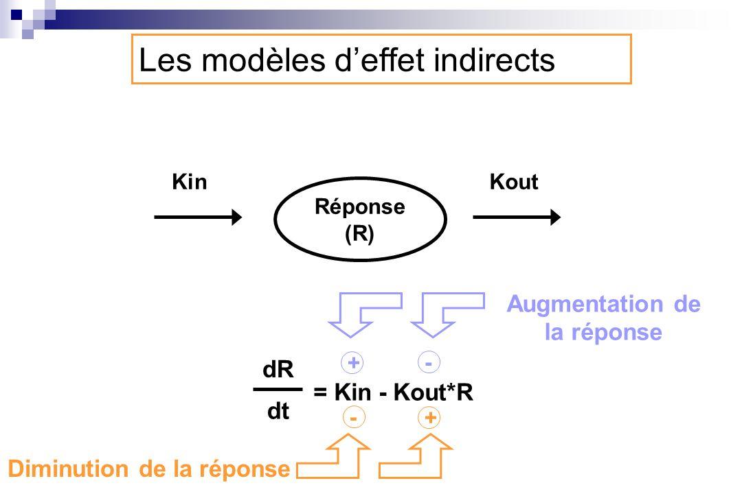 Réponse (R) KinKout = Kin - Kout*R dR dt Diminution de la réponse Augmentation de la réponse + - - + Les modèles deffet indirects