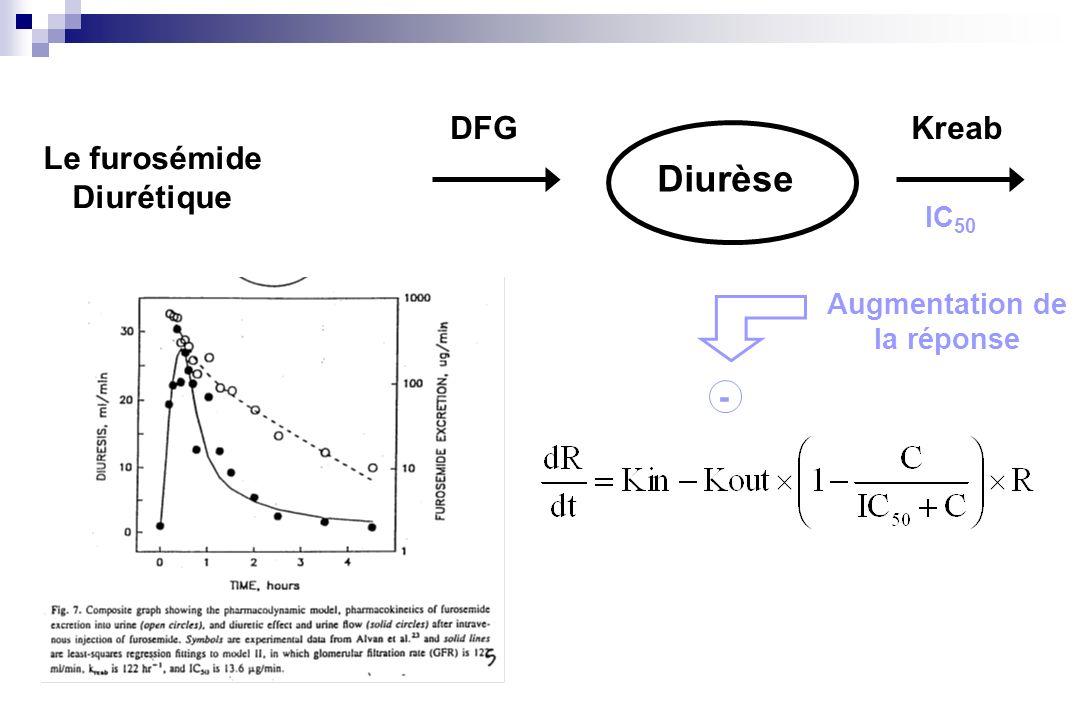 Diurèse DFGKreab Augmentation de la réponse - Le furosémide Diurétique IC 50
