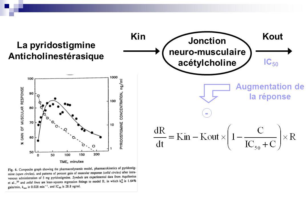 Jonction neuro-musculaire acétylcholine KinKout Augmentation de la réponse - La pyridostigmine Anticholinestérasique IC 50
